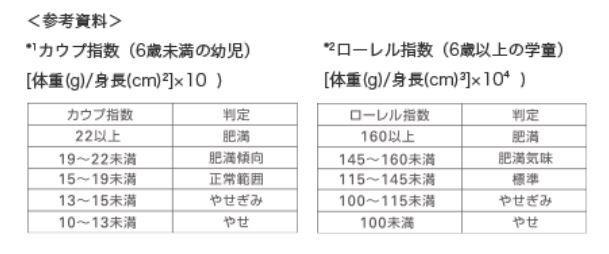 「口腔機能発達不全症」ローレル指数